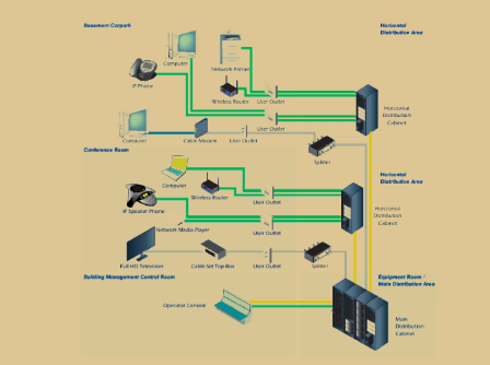 structured cabling diagram hotel library wiring diagram Picture Building Cross Section Structured Cabling structured cabling diagram hotel wiring diagram network security diagram structured cabling diagram hotel